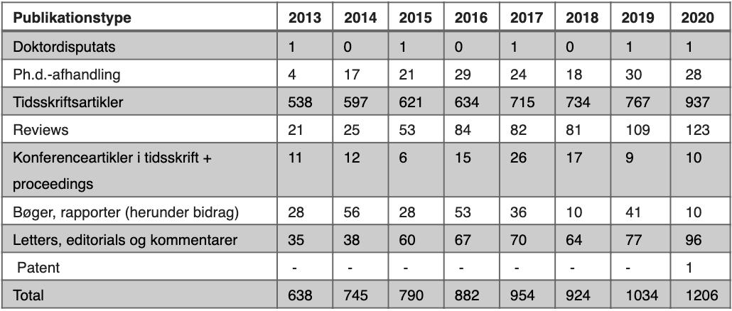 Videnskabelige publikationer fordelt på publikationstype på Aalborg Universitetshospital 2013-2020